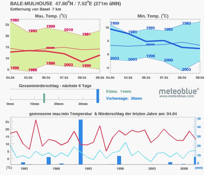 Temperaturen und Niederschläge der Ostertage in Basel im Vergleich zu denselben Tagen der letzten 30 Jahre.