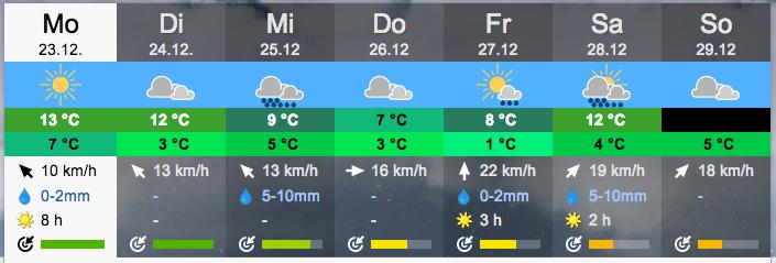 Wetter in Basel