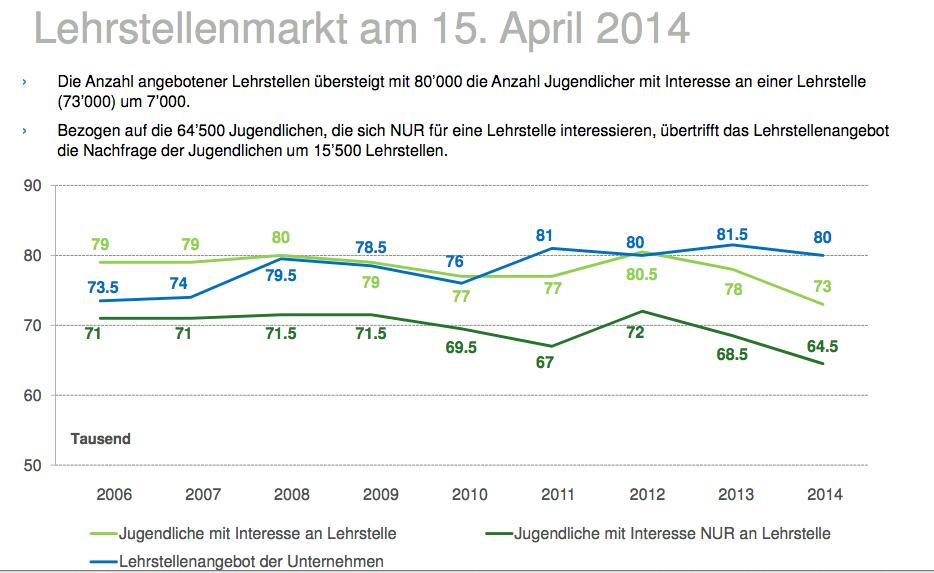 Die Tendenzen im Schweizer Lehrstellenmarkt.