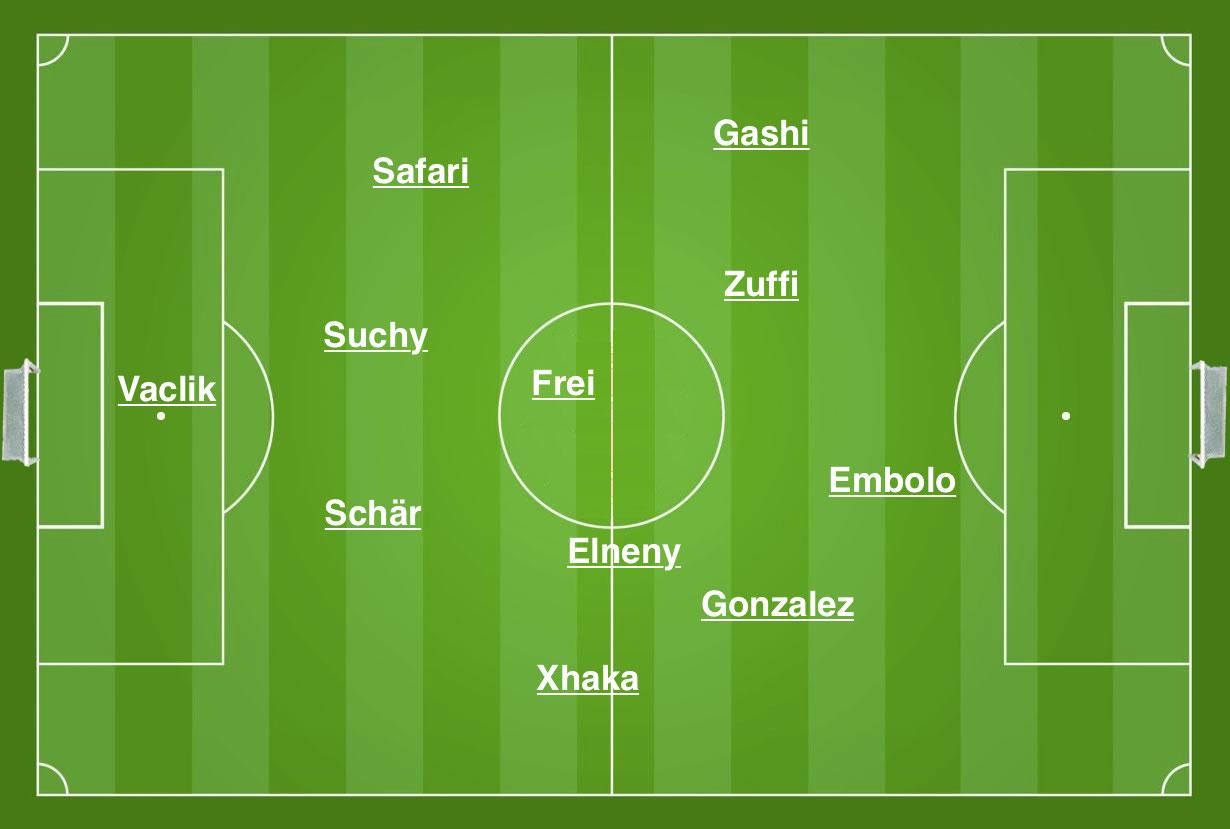 Die tatsächlichen Hauptpositionen der FCB-Spieler im Heimspiel gegen Ludogorets Razgrad am 4. November 2014.