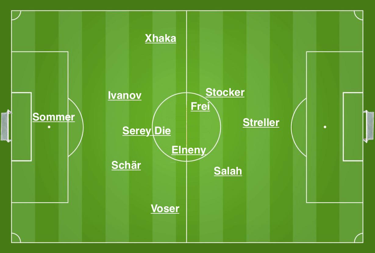 Die tatsächlichen Hauptpositionen der FCB-Spieler im Heimspiel gegen den Chelsea FC am 26. November 2013.