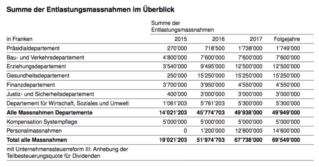 Entlastungsmassnahmen 2015 bis 2017 in den einzelnen Departementen