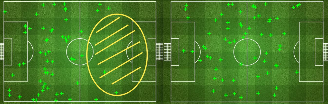 Die Ball-Rückeroberungen im Hinspiel, links der FC Basel, rechts der FC Porto. Spielrichtung jeweils von links nach rechts.