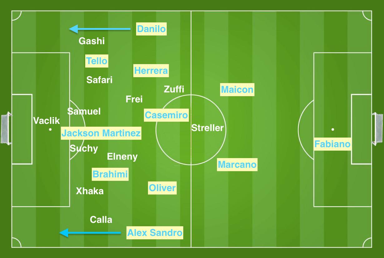Weil Porto im Hinspiel mit seinem Dreimannsturm und seinen beiden Aussenverteidigern Alex Sandro und Danilo viel Druck erzeugte, liess sich der FCB in der Abwehr extrem in die Breite drücken, bis er praktisch mit einer Sechserabwehr agierte.