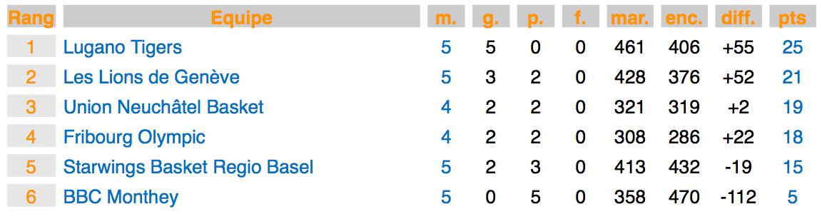 Die Tabelle nach fünf Runden der zweiten Qualifikationsphase, in der die vier Playoff-Plätze vergeben werden. Fehlend ist die Partie zwischen Fribourg und Neuchâtel, die verschoben wurde.