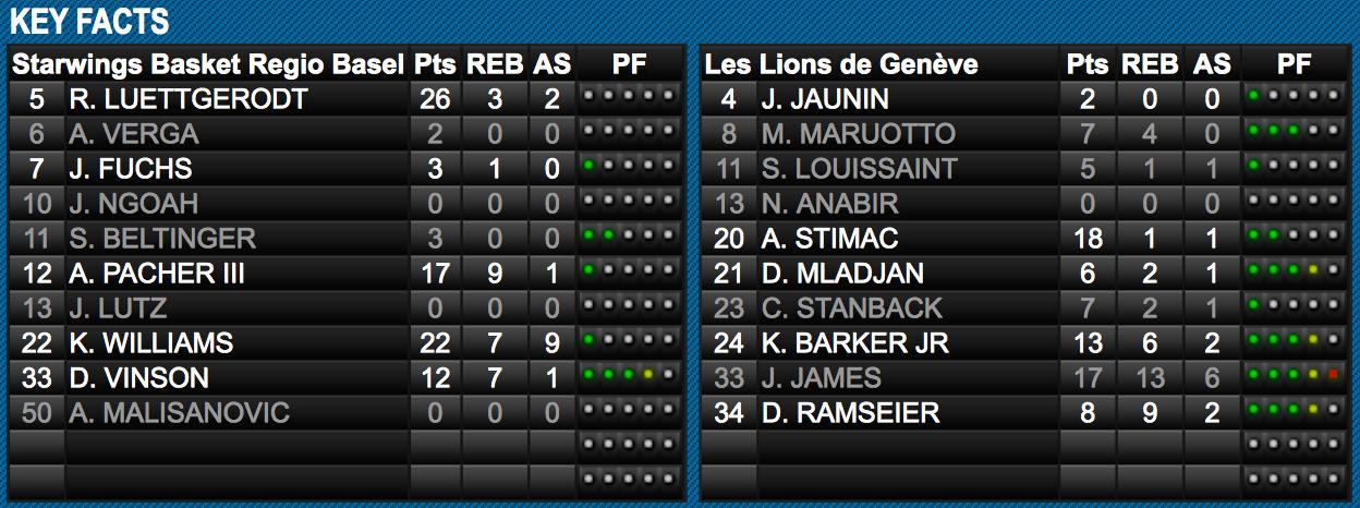 Scoreboard beim 85:83-Sieg der Starwings gegen die Lions de Genève.