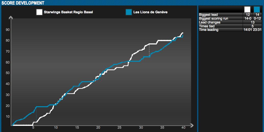 Punkteentwicklungbeim 85:83-Sieg der Starwings gegen die Lions de Genève.