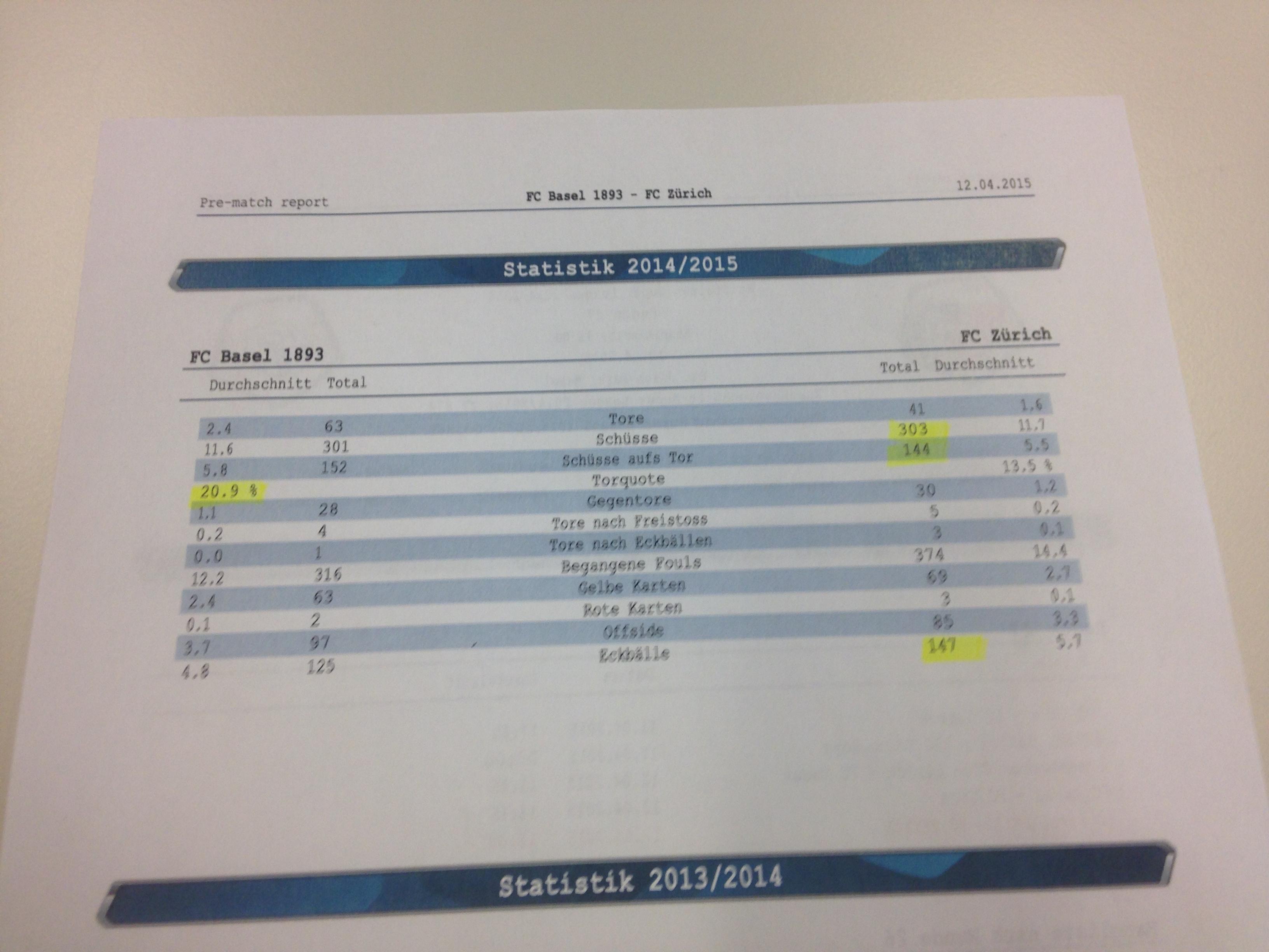 Das von Urs Meier mitgebrachte Statistikblatt, das den FC Zürich mit dem FC Basel vergleicht.
