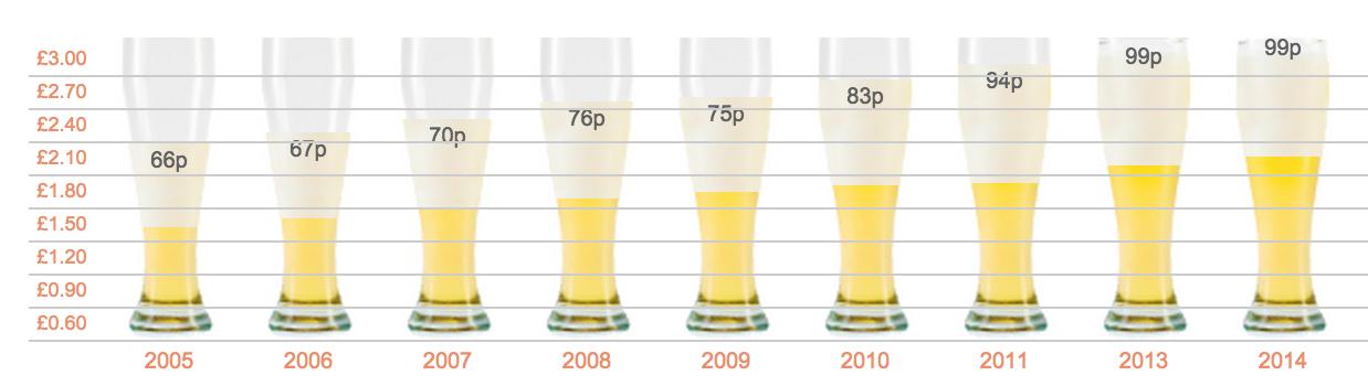 Der Preis für ein Pint hat in neun Jahren um 50 Prozent zugenommen.