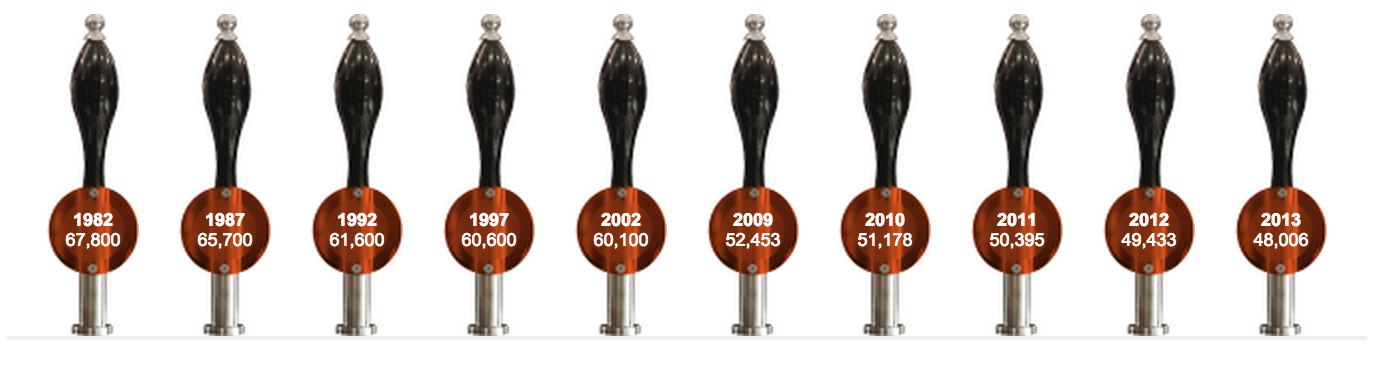 Rund 30 Prozent weniger Pubs in England seit 1982.