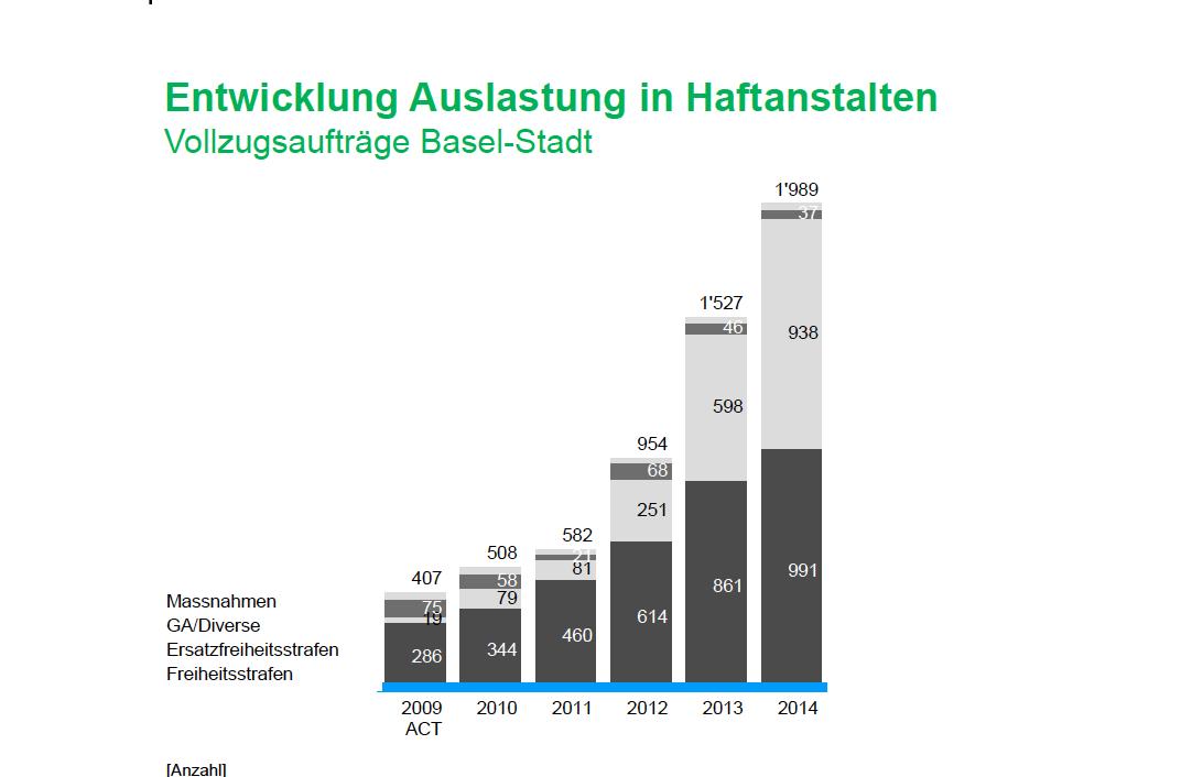 Seit 2009 haben sich die Vollzugsaufträge in Basel-Stadt verfünfacht.