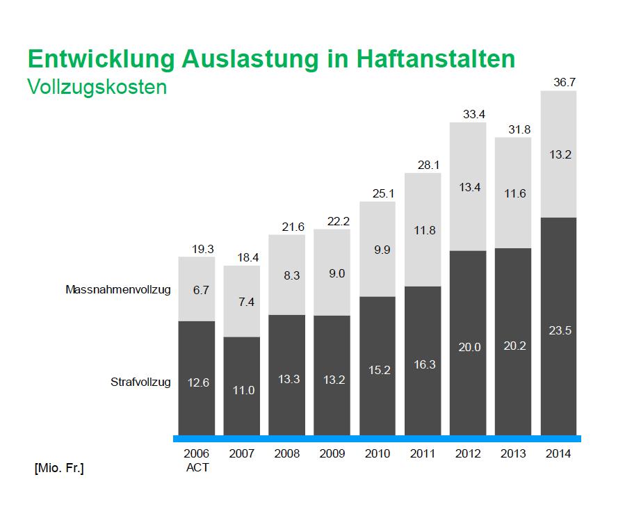 2014 betrugen die Kosten für den Strafvollzug 23,5 Millionen.