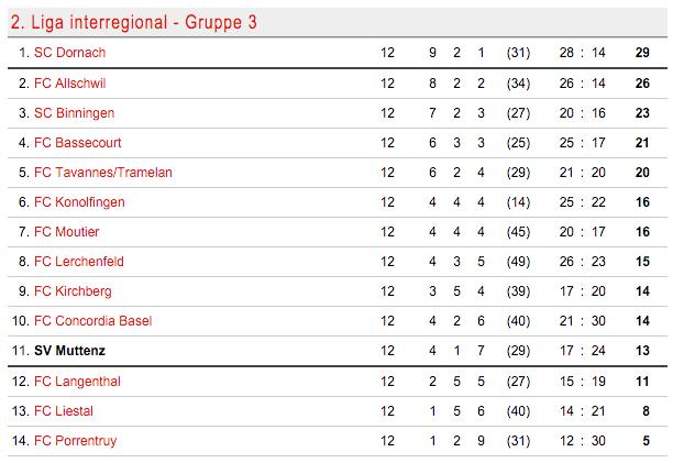 Tabelle der Gruppe 3 der 2. Liga interregional. Der SV Muttenz ist noch in Tuchfühlung zum Mittelfeld, aber auch gefährlich nahe an den Abstiegsplätzen.