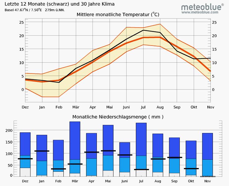 Die Durchschnittswerte der letzten zwölf Monate für Basel zeigen den eher nassen Frühling und den trockenen Sommer und Herbst (Stand 17. November 2015).