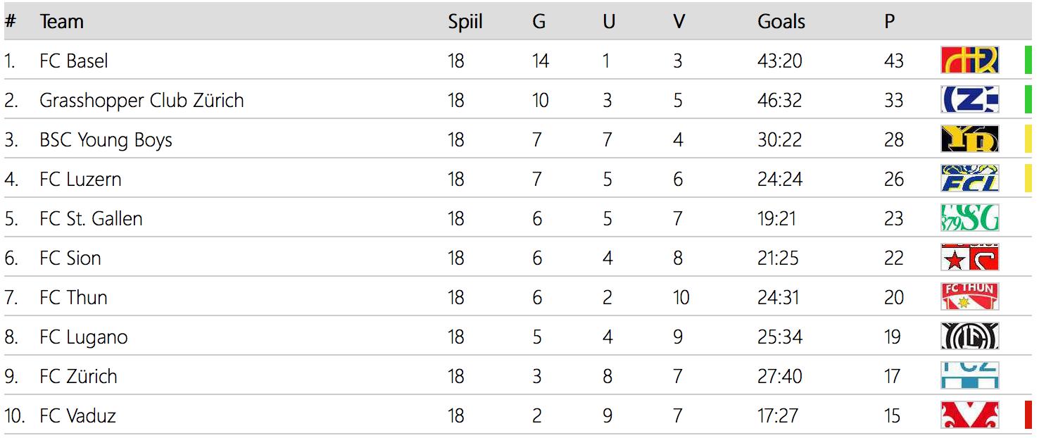 schweizer super league tabelle
