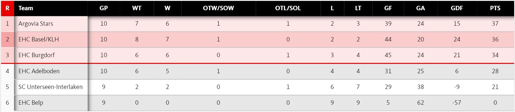 Statt im Strichkampf befindet sich der EHC Basel dank der Forfait-Punkte nun auf dem zweiten Platz der Quali-Masterround.