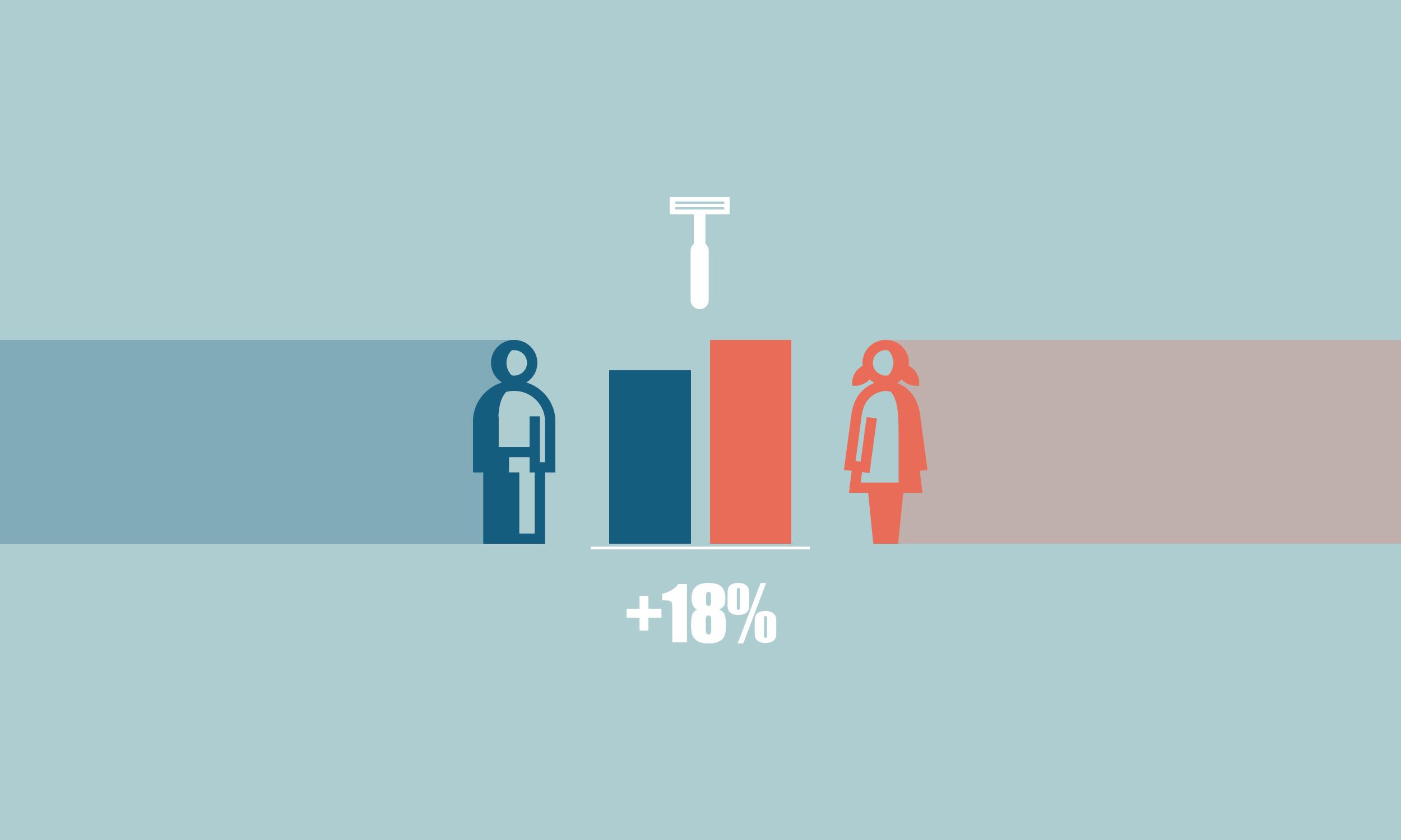 Glattrasierte Beine kosten: 18 Prozent teurer sind Einwegrasierer für die Frau.