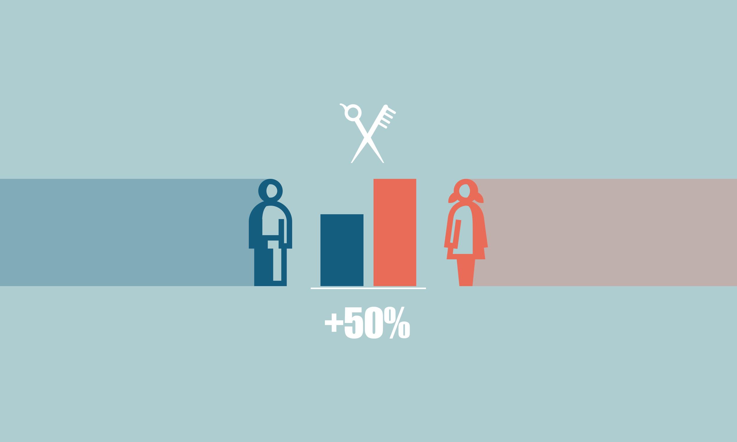 Egal, ob kurz oder lang, die Frau zahlt bis zu 50 Prozent mehr als der Mann.