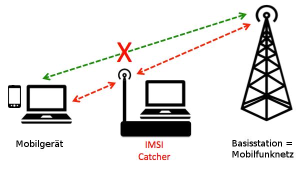 Mit dem IMSI-Catcher schalten sich die Fahnder zwischen die Handyantennen und die Endgeräte. Der Nutzer bekommt davon nichts mit, doch die Ermittler können den gesamten Datenverkehr mitlesen, manipulieren und blockieren.