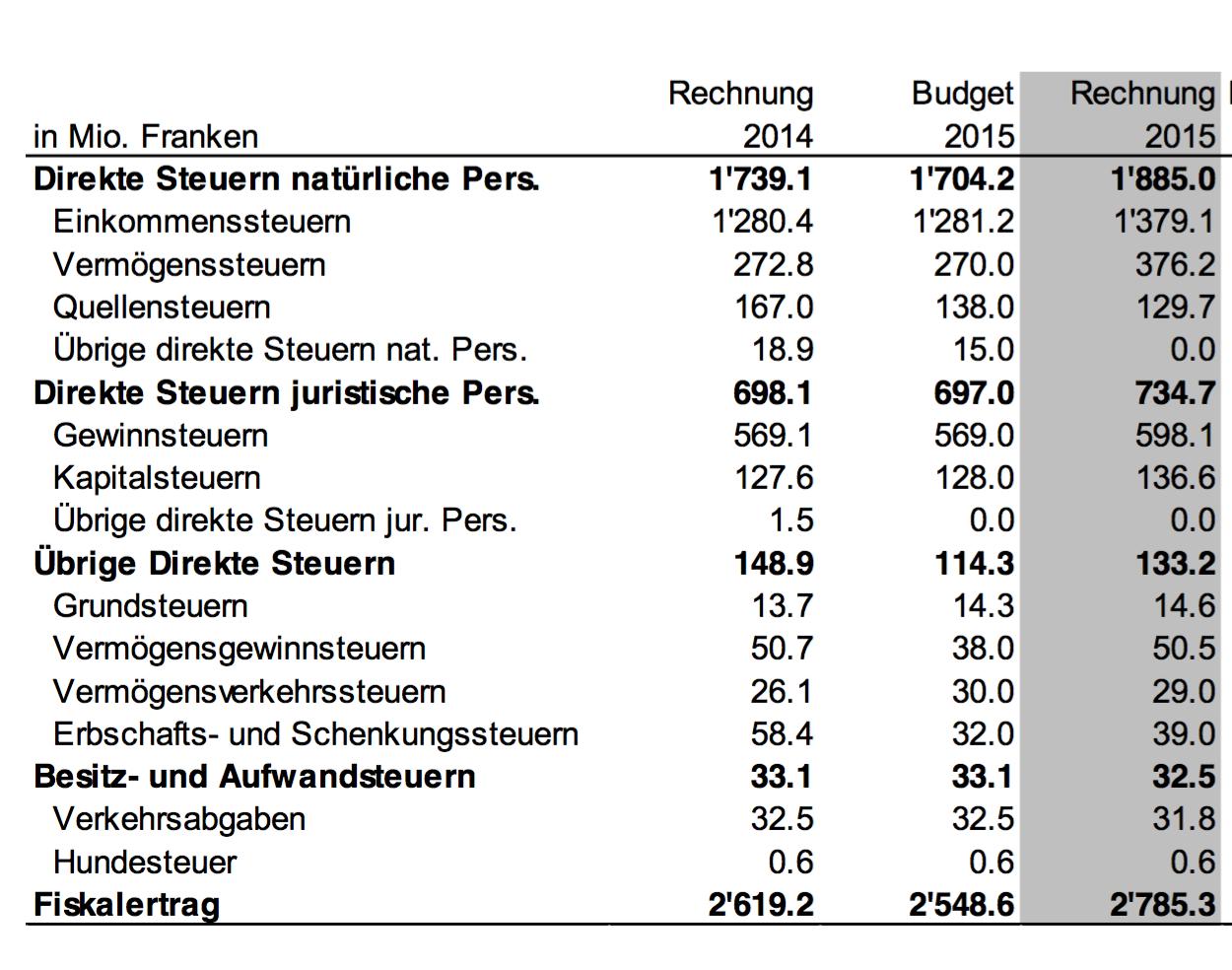Struktur der Steuererträge im Vergleich zur Rechnung 2014 und zum Budget 2015