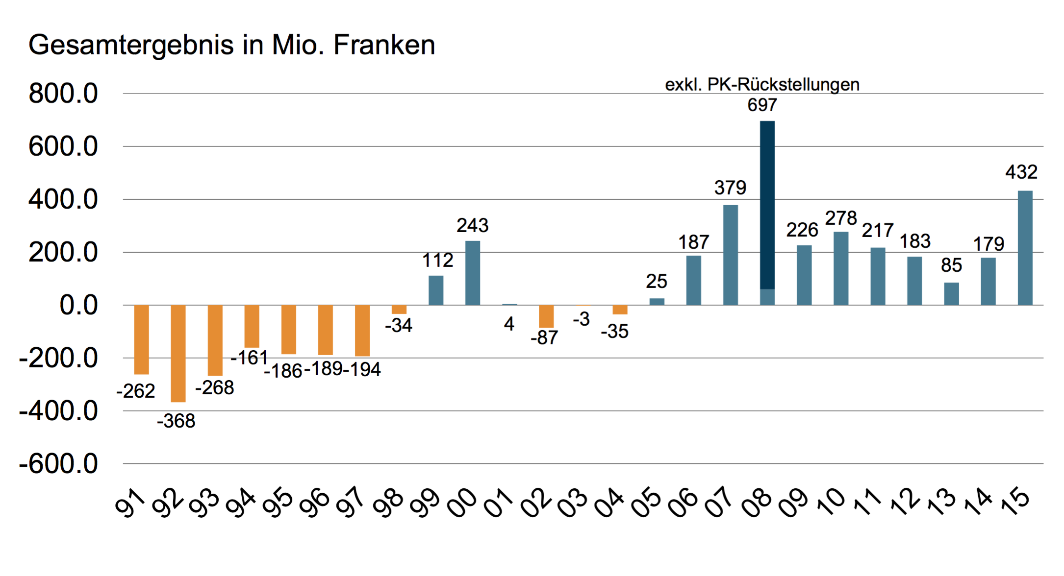 Entwicklung der Rechnungssaldi von 1991 bis 2015