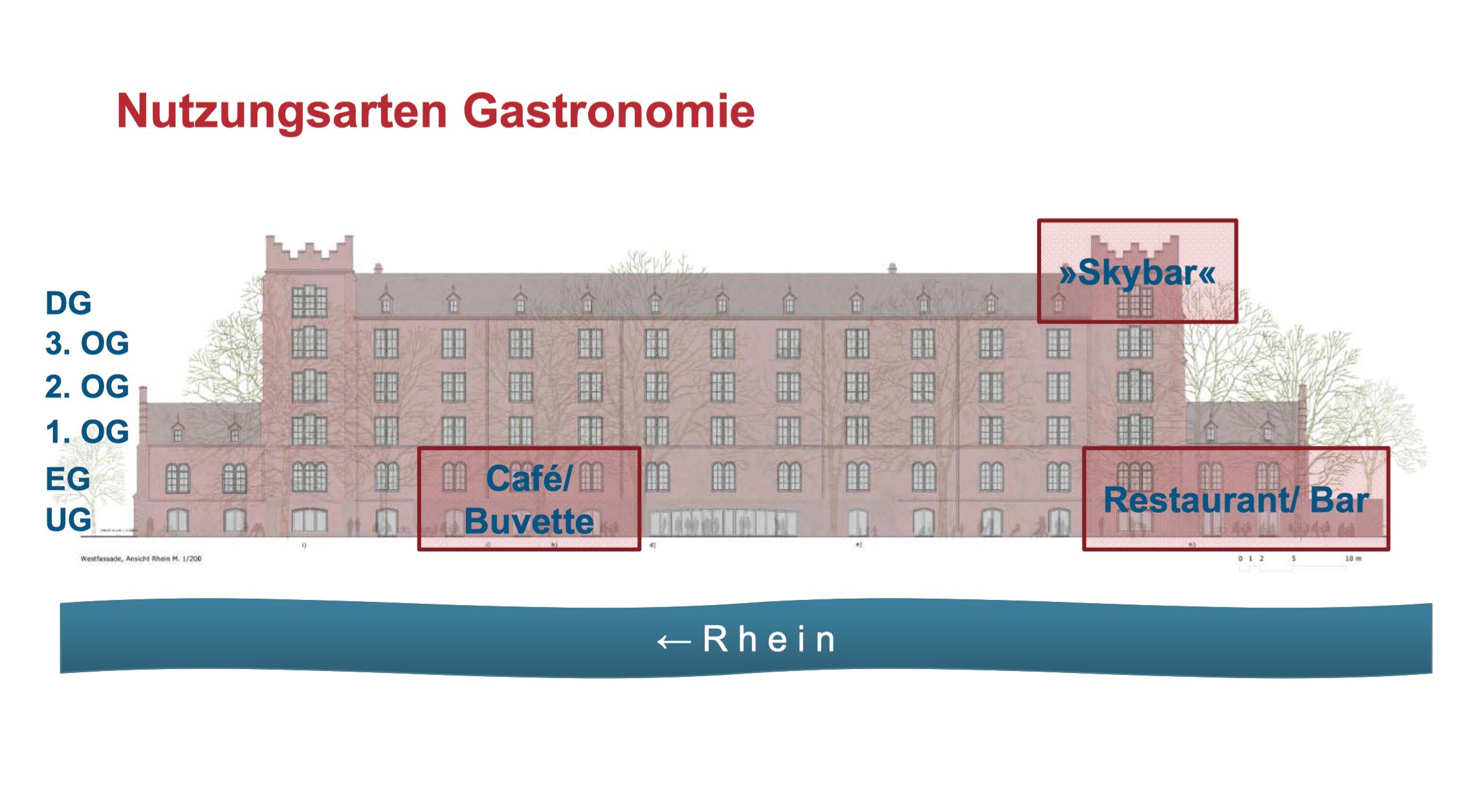 Aus dem Nutzungskonzept: Räume für gastronomische Angebote.