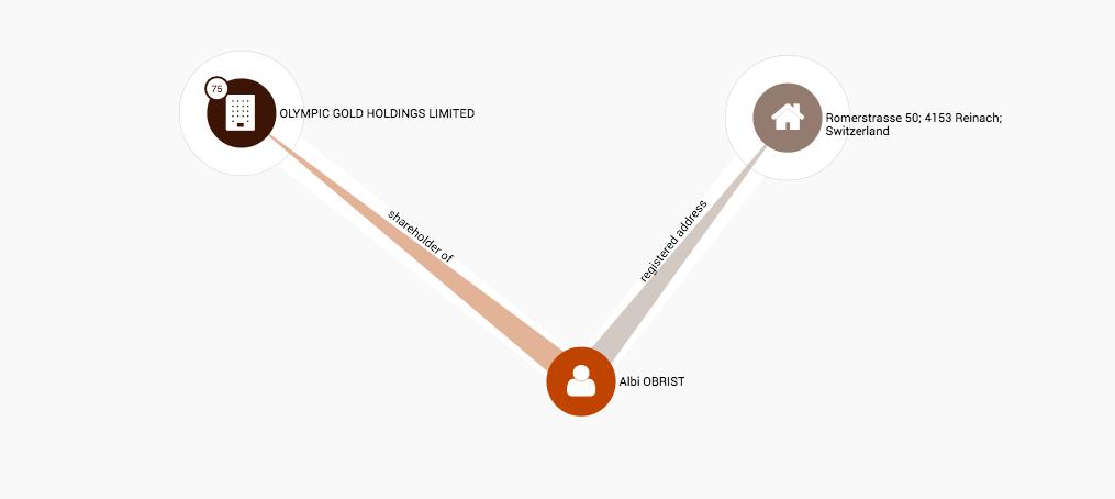 War der Tubenhersteller Obrist H. & Co AG in Offshore-Geschäfte verwickelt?