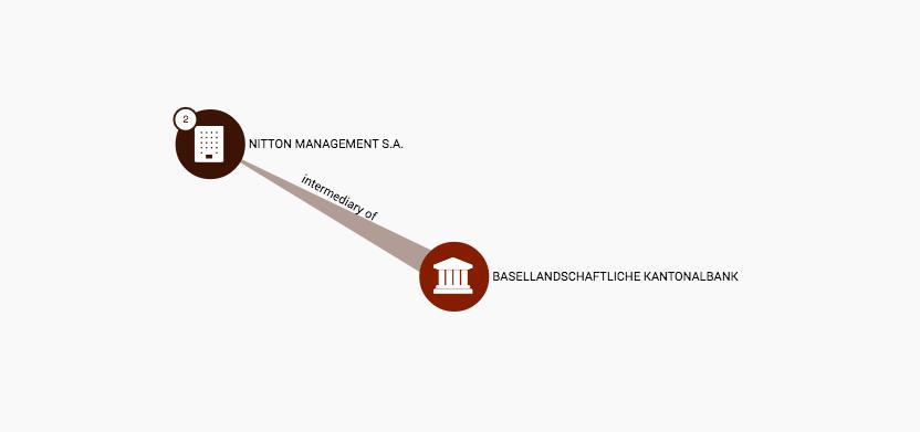 Die Verbindung der Basellandschaftlichen Kantonalbank wurde 2010 aufgelöst.