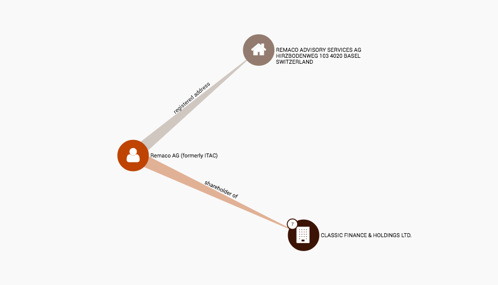 In den Panama Papers fungiert eine Basler Rechtsberatungsfirma als Aktionär.