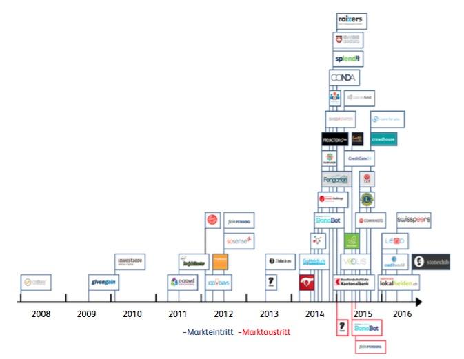 Die Anzahl Crowdfunding-Plattformen stieg 2014 sprunghaft an, wie diese Grafik aus dem «Crowdfunding Monitoring 2016» zeigt. Heute sind rund 45 Unternehmen aktiv.