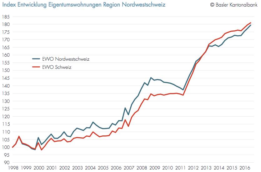 Die Preise in der Nordwestschweiz steigen zwar stärker an als in der restlichen Schweiz, dennoch liegt in der langfristigen Betrachtung seit 1998 der Preisanstieg der Nordschweiz noch immer leicht unter dem Schweizer Wert – vor allem wegen der geringeren Preissteigerungen im Baselbiet.