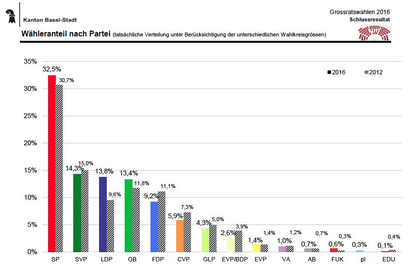 So schneiden die Parteien im Vergleich zu den Nationalratswahlen 2015 ab.