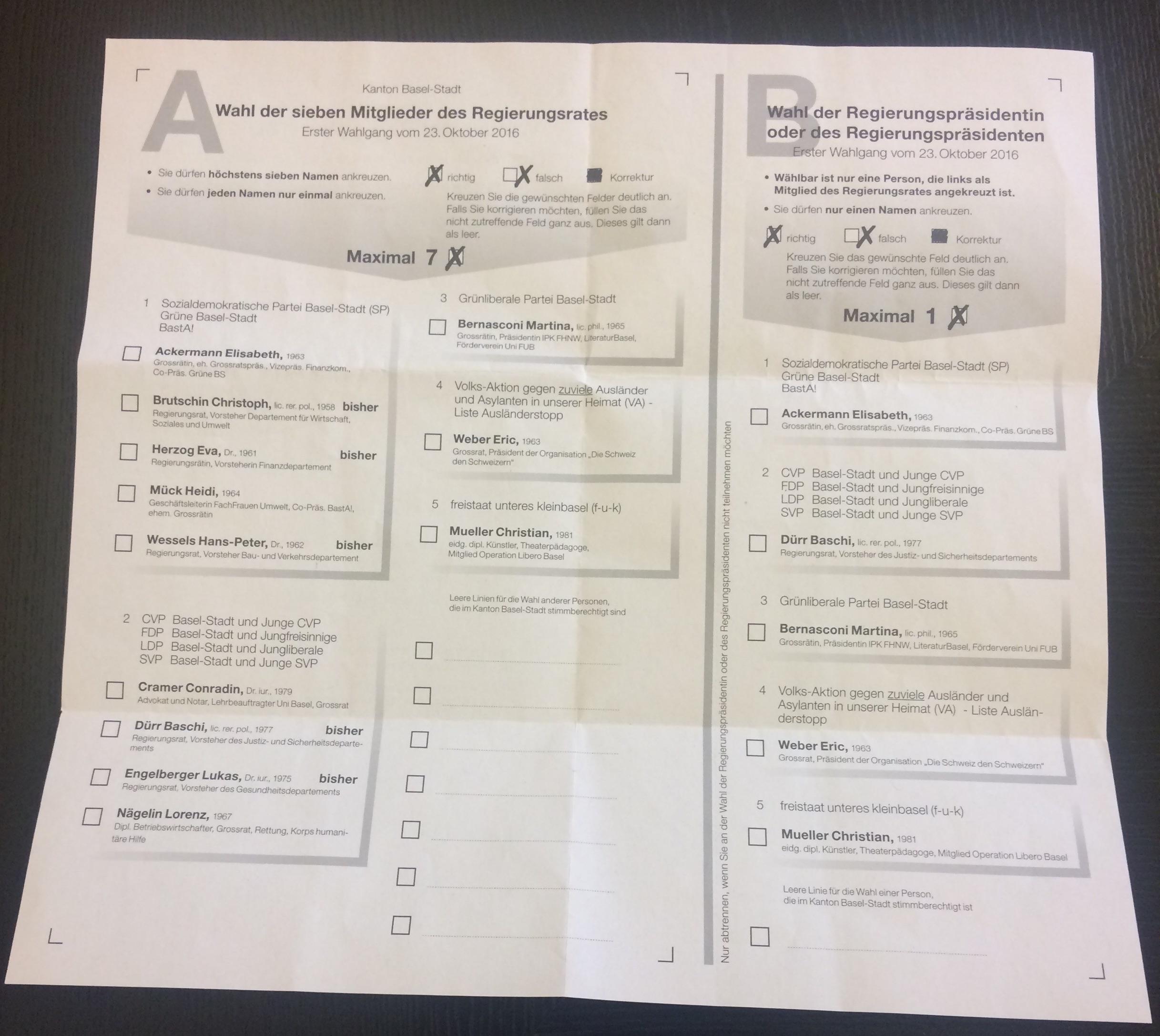 Für viele Wahlberechtigte zu kompliziert: 2936 Stimmen für das Präsidium waren ungültig.