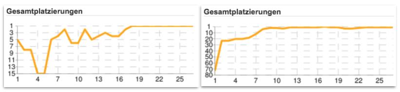 Die Fieberkurven für Sieger Tomturbo (links) und den Zweiten Haufi1.