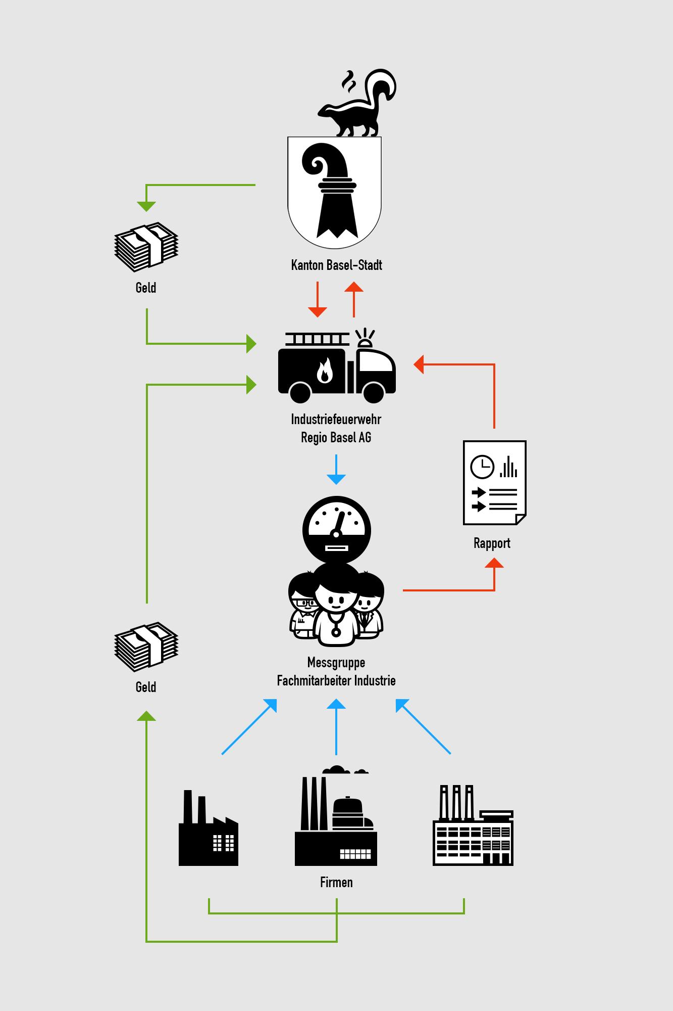 So einfach wie möglich dargestellt – und irgendwie doch nicht einfacher: die Organisation beim Falle eines Chemieunfalls.