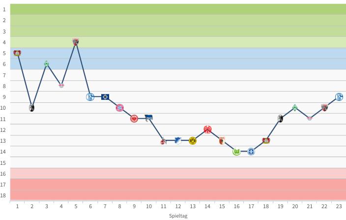 Die Saison von Borussia Mönchengladbach bei transfermarkt.de