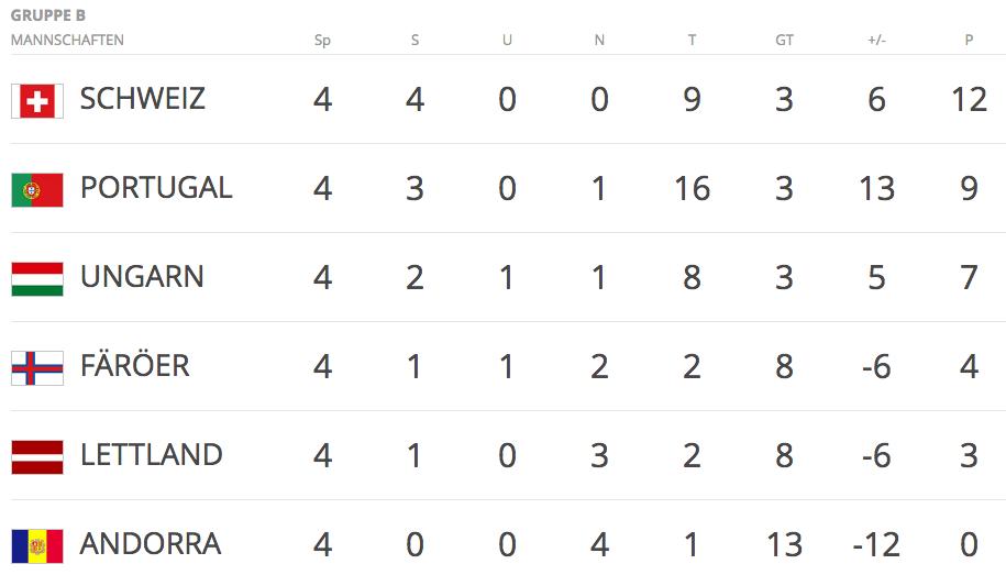 Die Tabelle der Qualifikationsgruppe B nach vier Spielen.