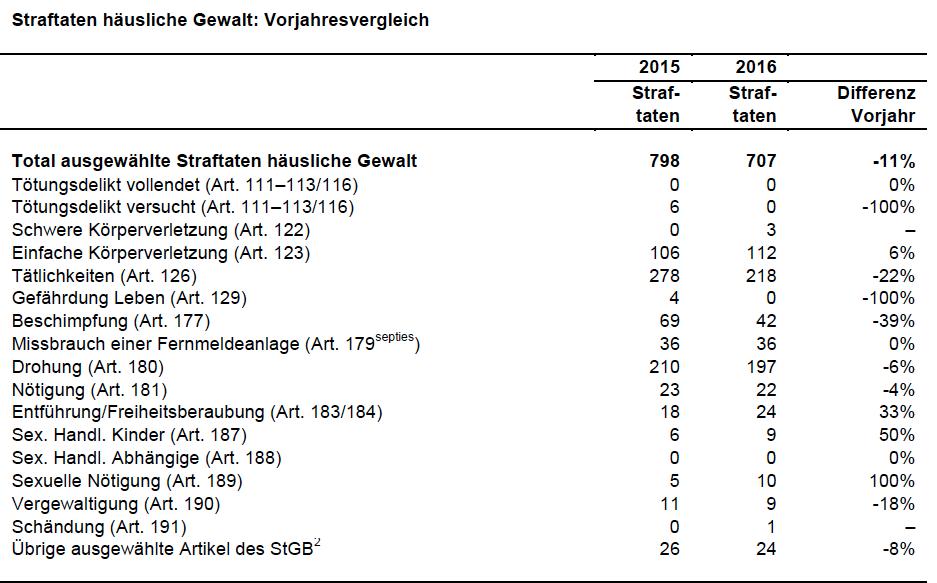 2016 verzeichnete Basel-Stadt 11 Prozent weniger Fälle im Bereich der häuslichen Gewalt. Nur die wenigsten Fälle werden jedoch polizeilich registriert.