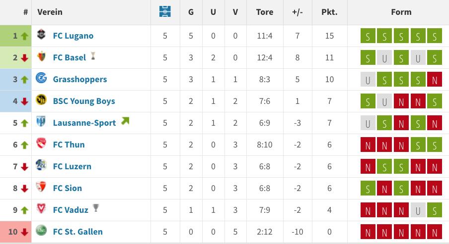 Formtabelle der Super League zwischen der 26. und der 30. Runde.