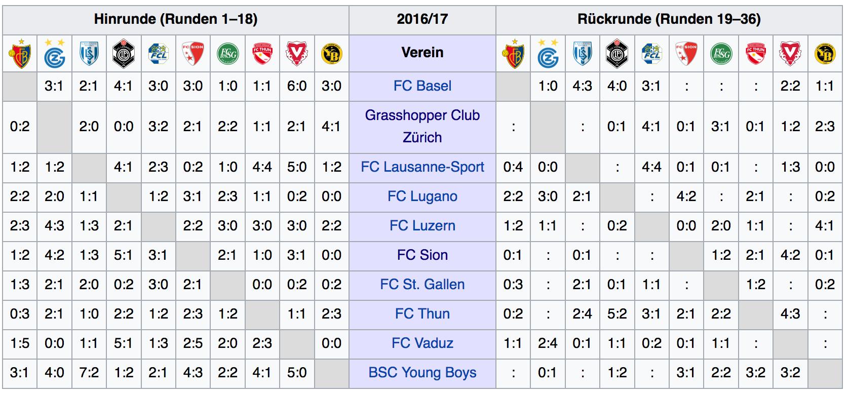 Die Kreuztabelle der Super League zeigt: Der FC Thun ist der Tolggen im Reinheft der Heimspiele des FCB in der ersten Saisonhälfte.