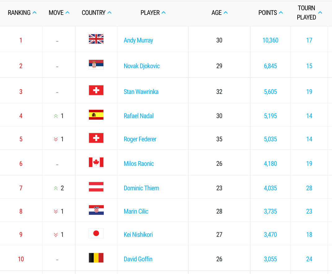 Die Top 10 der ATP-Weltrangliste am 15. Mai 2017