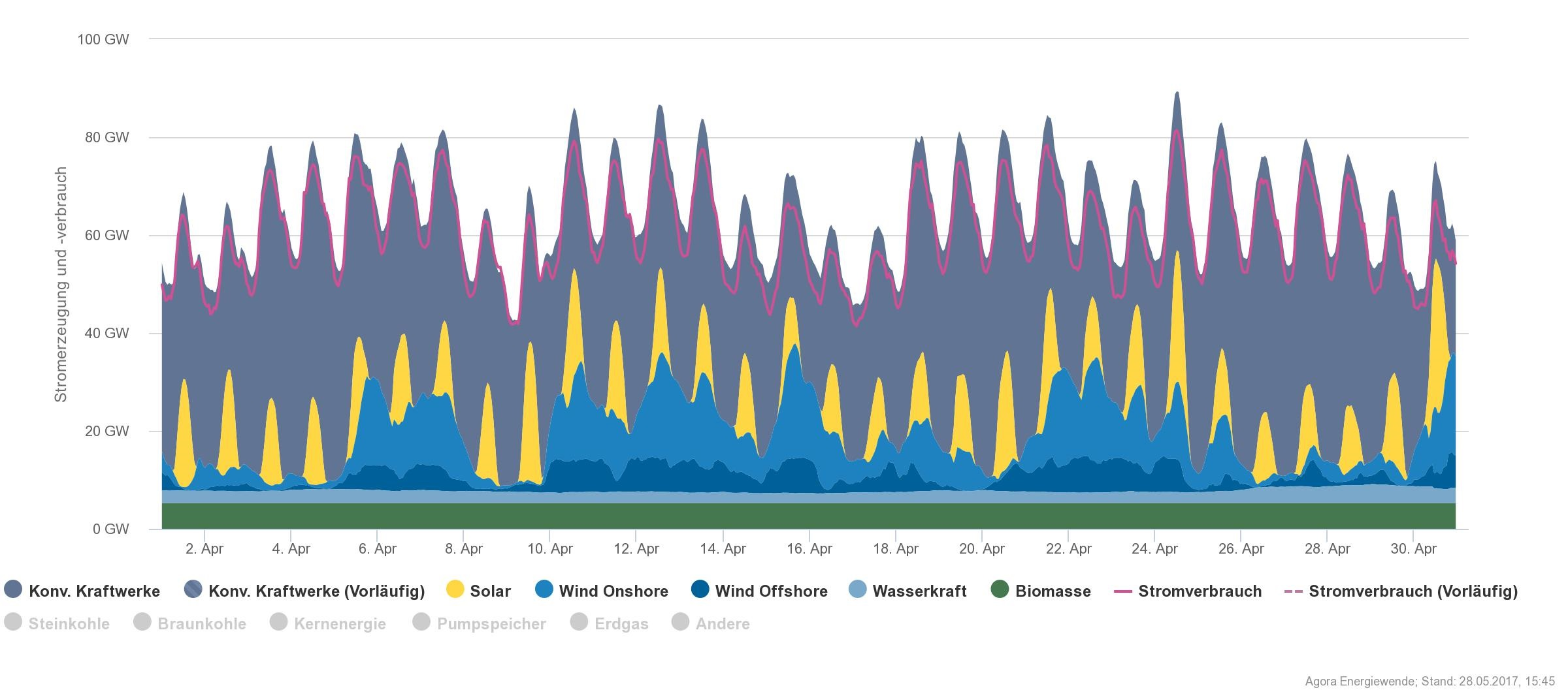 Stromerzeugung und Stromverbrauch, Deutschland, April 2017.