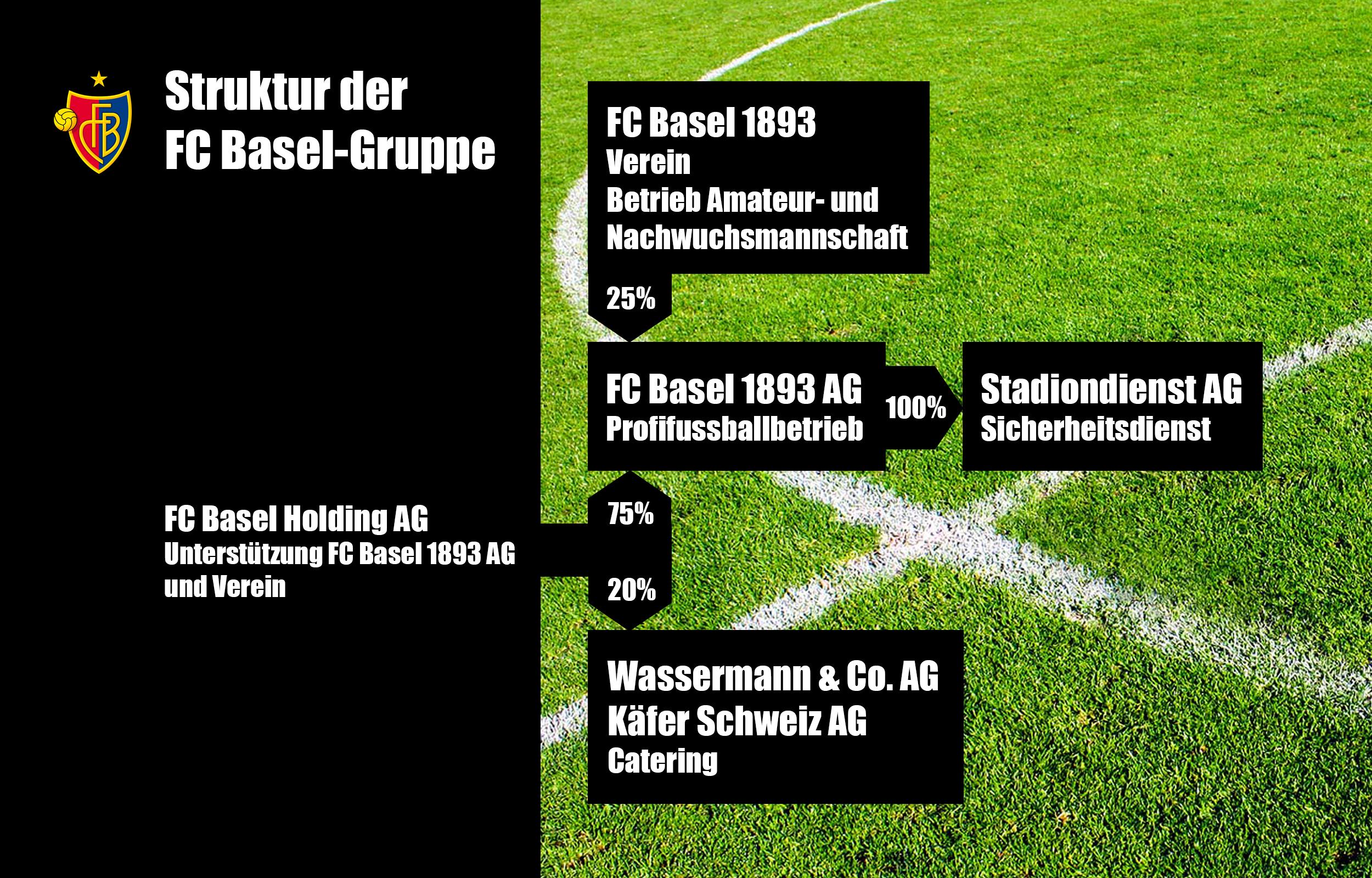 Die FC-Basel-Gruppe und die Beteiligungen.