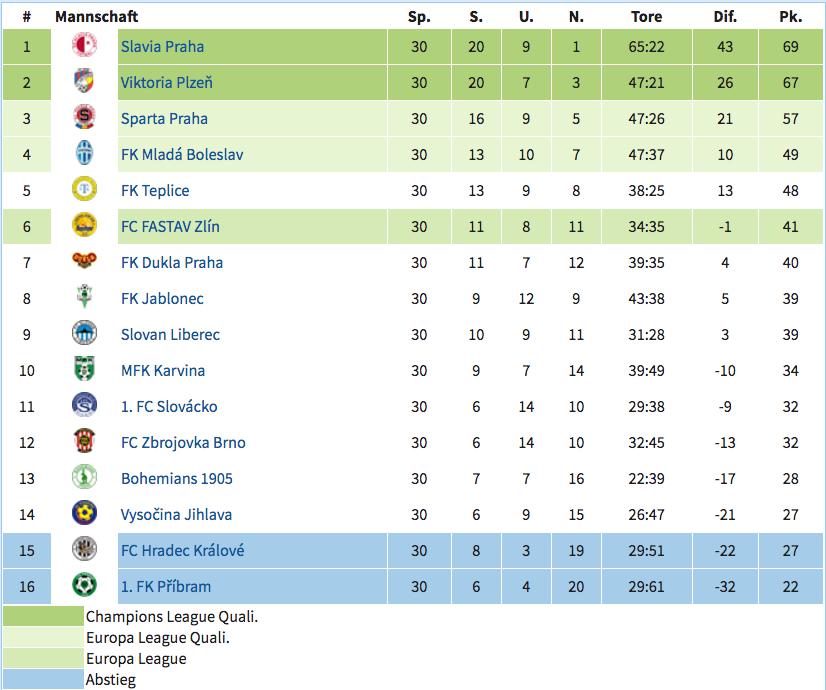 Die 1. Fotbalová Liga in Tschechien bei weltfussball.com