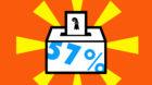 Schon mehr als die Hälfte der Stimmberechtigten haben ihre Unterlagen abgegeben.