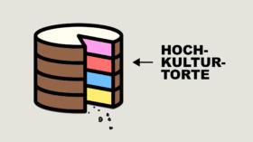 Saatliche Kulturfördergelder: Der grosse Teil des Kuchens geht an die Hochkultur.